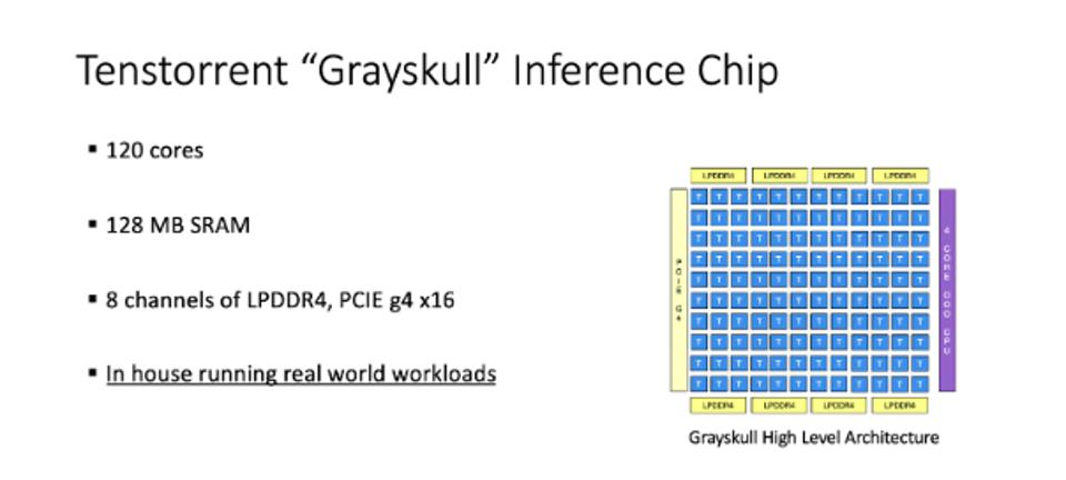 Figure 2: The Grayskull chip us built from 120 Tensix cores, each acting like a packet processor at 4TOPS.  The company said the chip will ship in volume in Q4 2020
