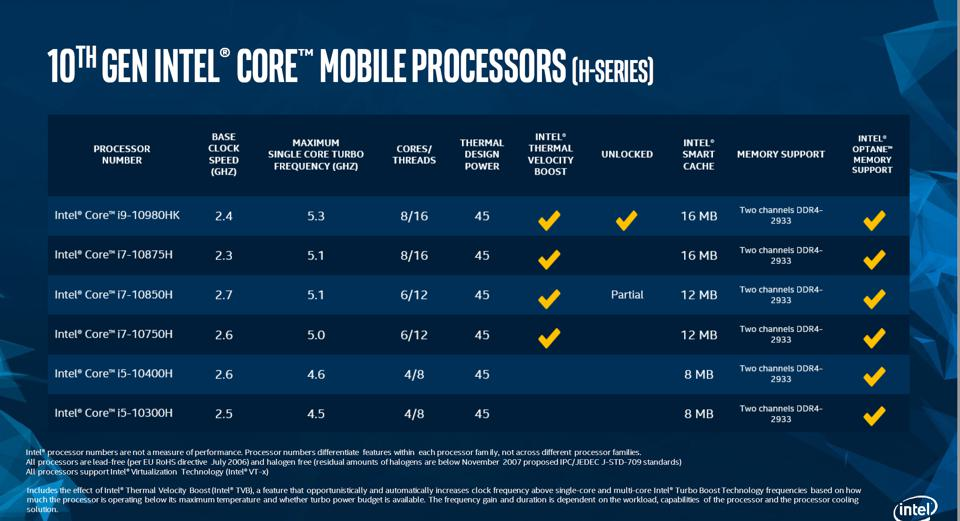 A table showing the various Intel SKUs for Comet Lake-H