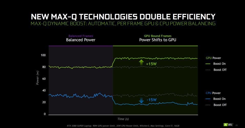 Graph shows how power can be shifted between the CPU and GPU depending on workload
