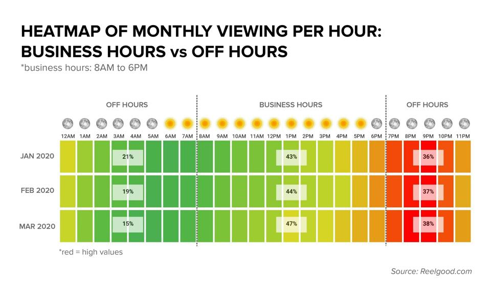 Heat map of hours when consumers streamed videos from Netflix, Hulu, Amazon Prime, and Disney+
