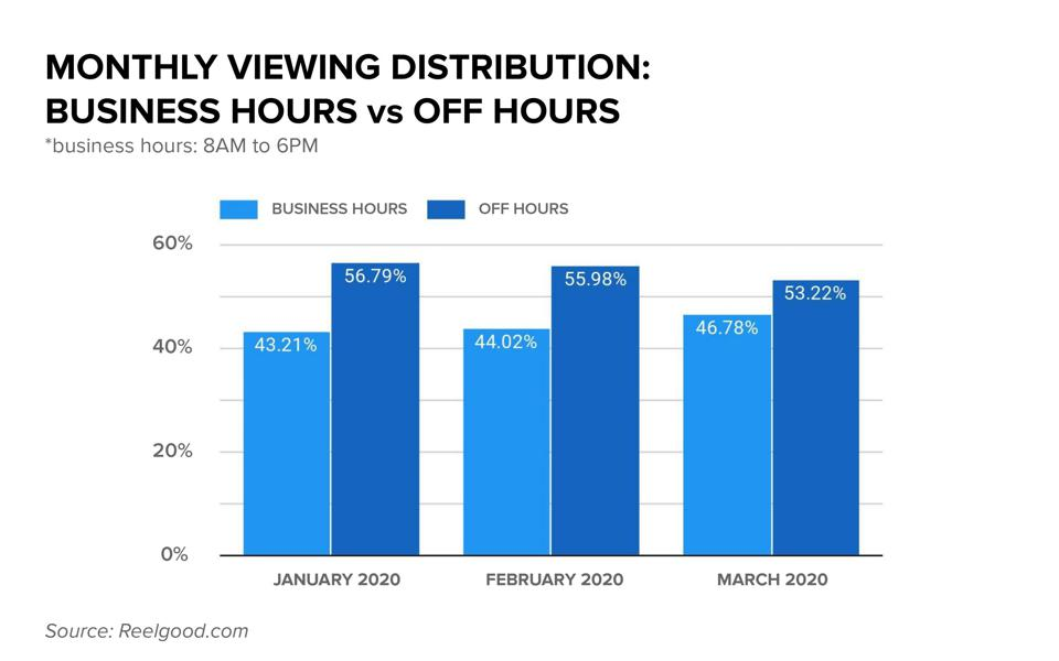 Monthly data on streaming media playback during business hours versus non-business hours.