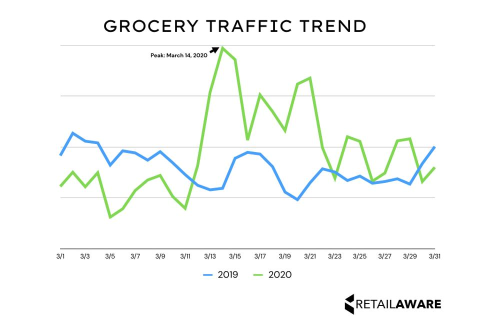 A chart showing grocery store traffic in March 2020 compared to that period in 2019.