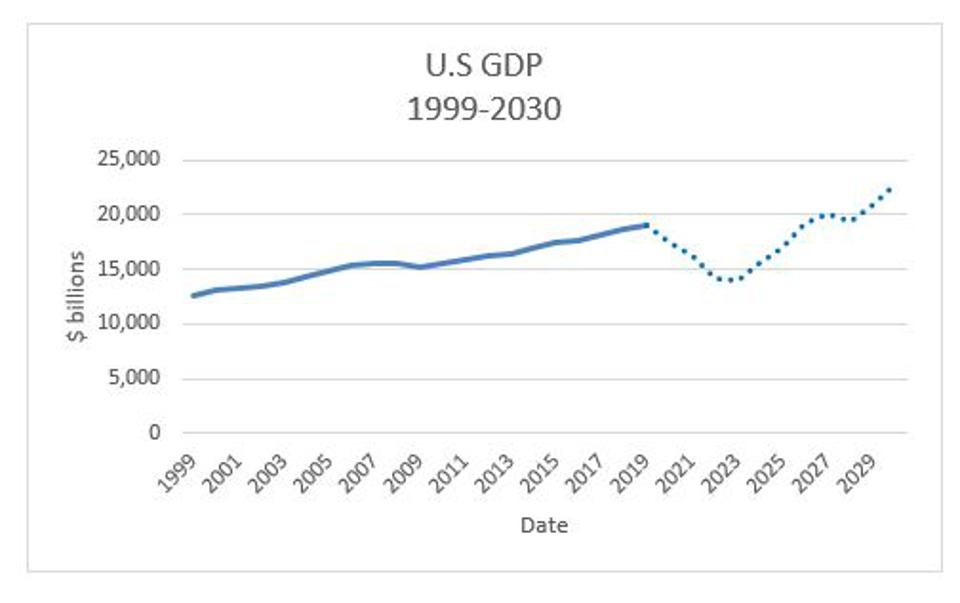 Figure 10: Time path of real GDP from 1999-2029, assuming that GDP for the period 2020-2029 follows the same growth path as it did in the period 1930-1939.