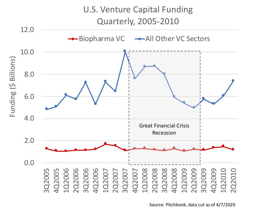 Venture Capital Funding In the Great Financial Recession