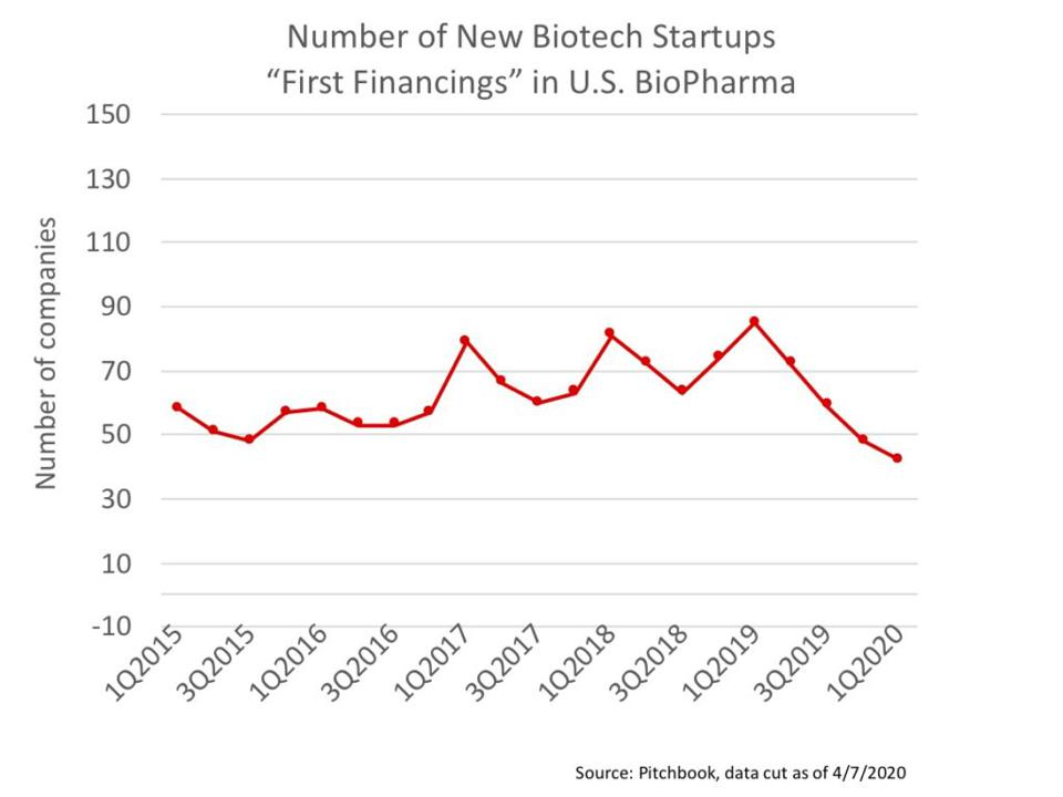 Quarterly Pace of New Biopharma Startups
