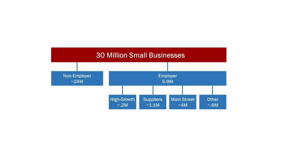 A breakdown of small businesses in America, by Karen Mills and Mercedes Delgado