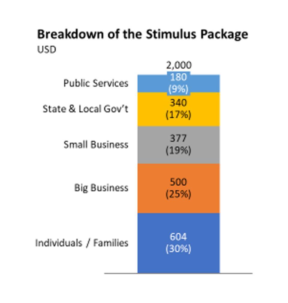 Data Source: https://www.visualcapitalist.com/the-anatomy-of-the-2-trillion-covid-19-stimulus-bill/
