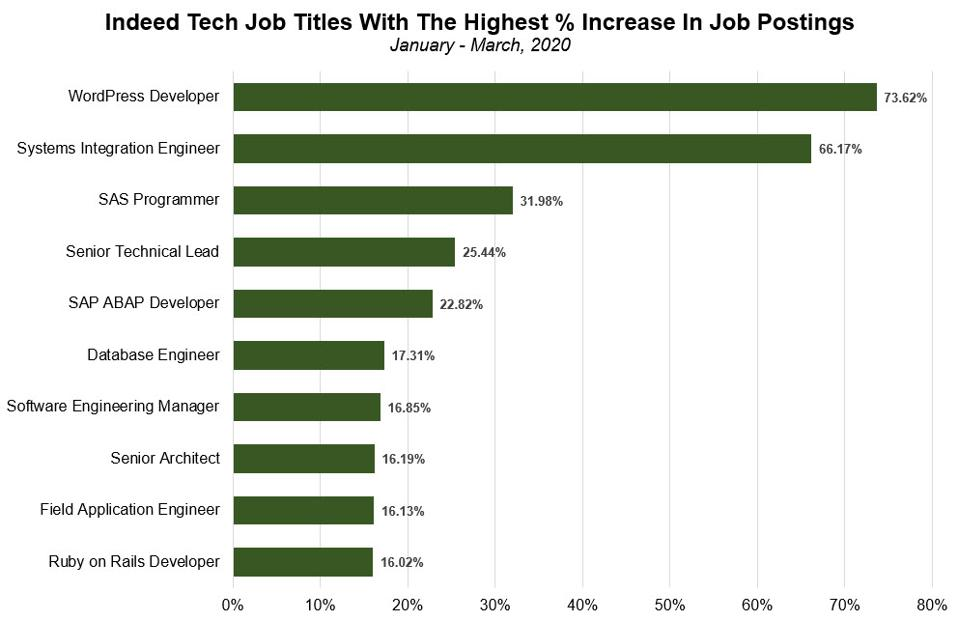10 Most In-Demand Tech Jobs On Indeed In 2020