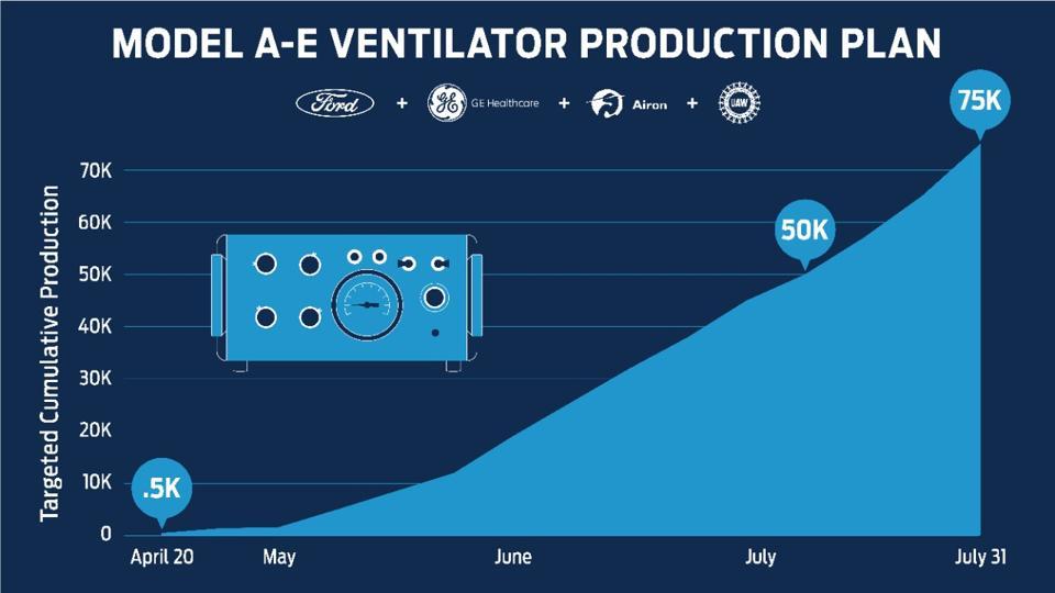 Ford, ventilators, coronavirus, autos, COVID-19, manufacturing, factories