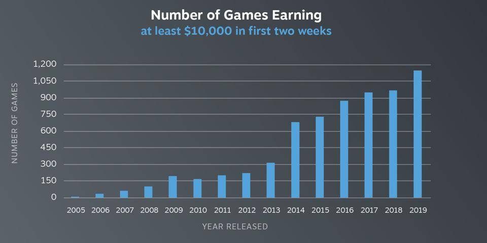 Steam's figures on games earnings are positive but is there more to the story?