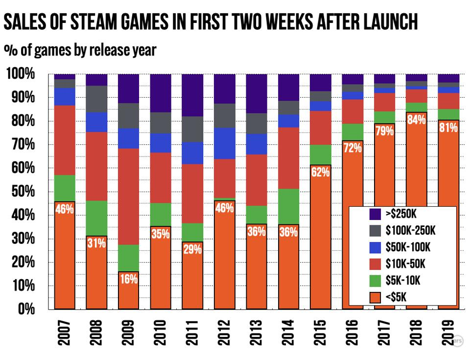 Sales of Steam Games two weeks after launch