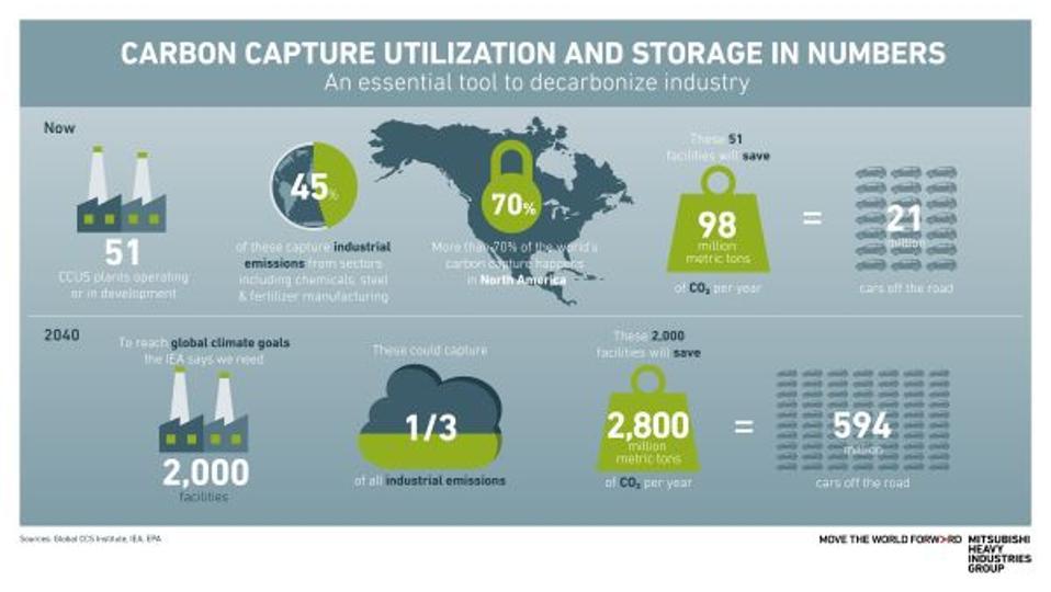 carbon capture graphic