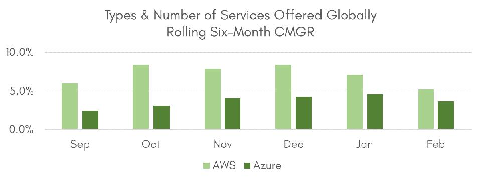 Types & Number of Services Offered Globally, Rolling Six-Month CMGR
