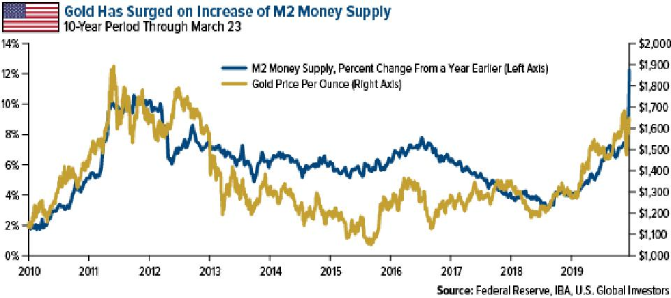 gold has surged on increase of M2 money supply