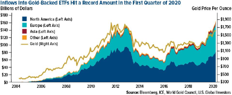 inflows into gold-backed ETFs hit a record amount in first quarter of 2020