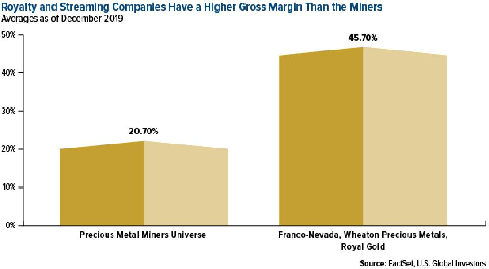 Royalty and streaming companies have a higher gross margin than the miners