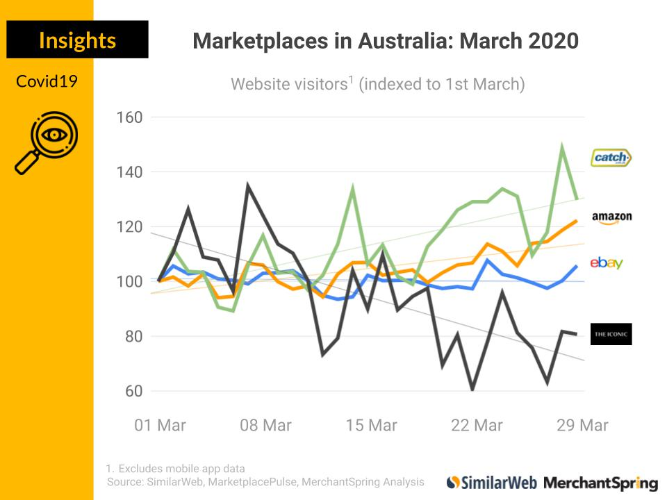 Merchant Spring analysis of website visitors to Australian ecommerce marketplaces