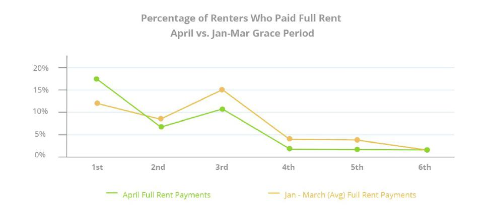 renter, rent, fully paid rent