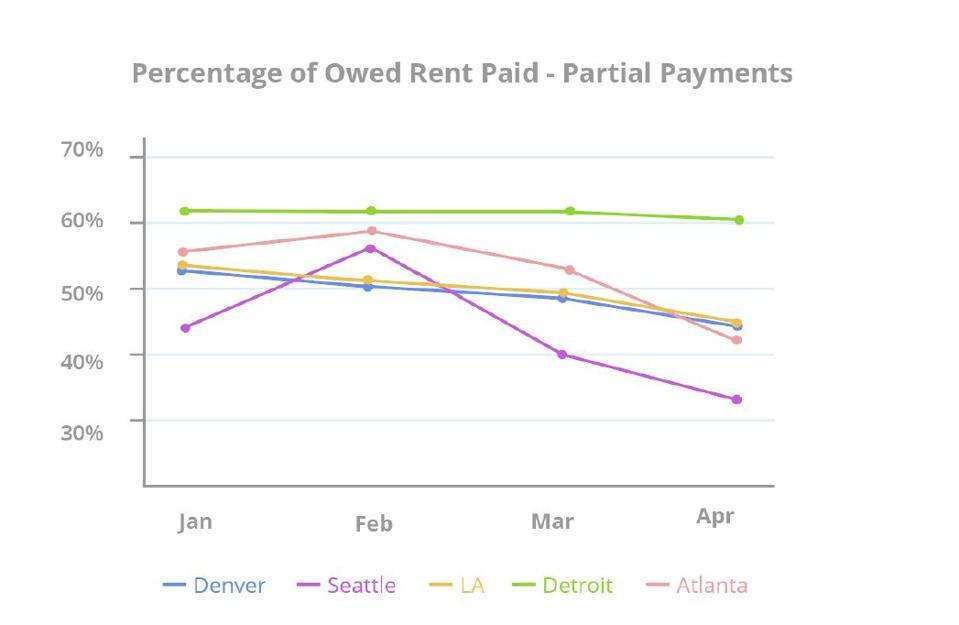 rent, partial payment, Seattle, Denver, Detroit, LA, Atlanta