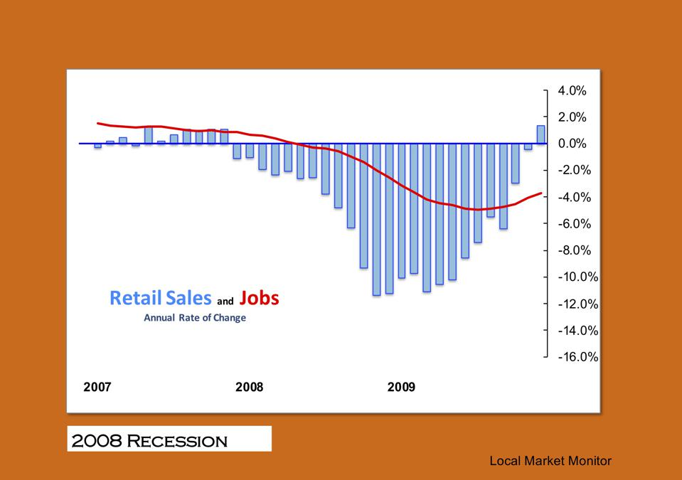Retail Sales and Jobs