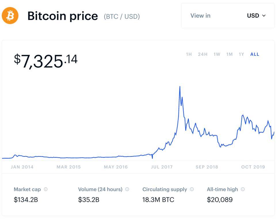 bitcoin, bitcoin price, gold, dollar, treasuries, Michael Novogratz, chart
