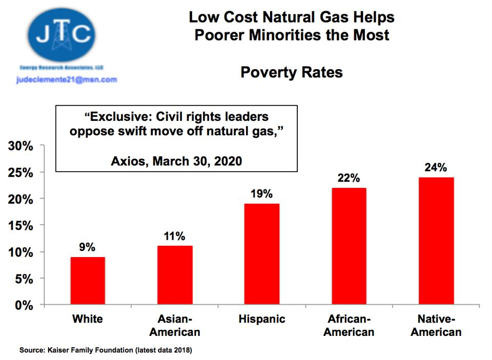 Poverty Rates and Natural Gas