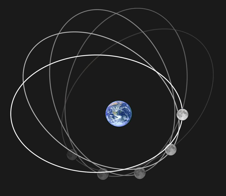 In this image, the elliptical shape of the Moon's orbit is vastly exaggerated.