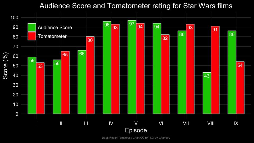 Star Wars Movie Scores Reveal Why You Should Ignore Rotten Tomatoes