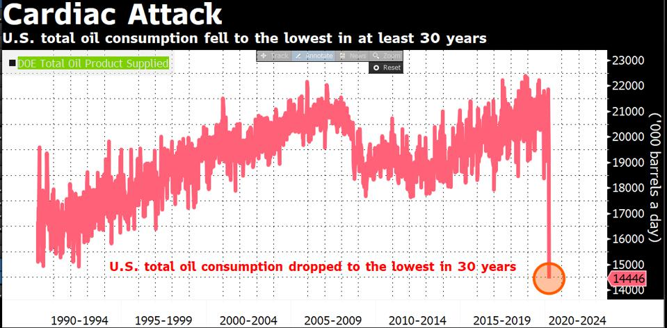 The U.S. oil demand sits at 30-year low