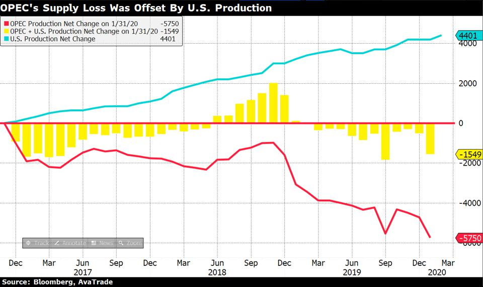US has increased its oil production while OPEC has cut its oil production
