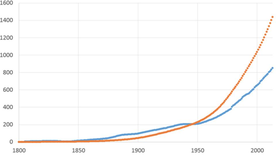 An apparent increase in CO2 emissions by a change in atmospheric PPM vs cumulative human emissions 1800-2013.