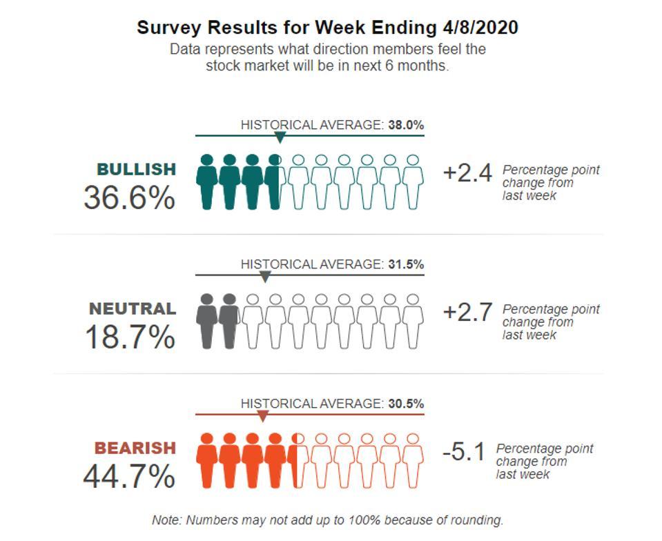 sentiment survey