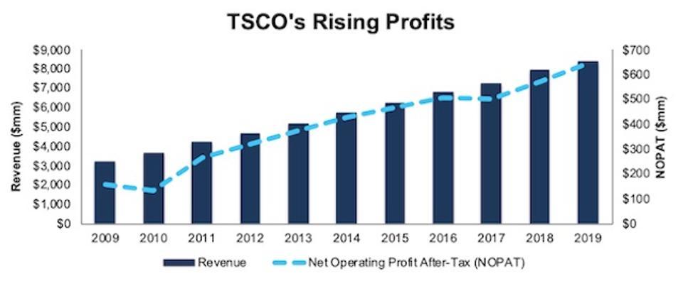 TSC's Profits