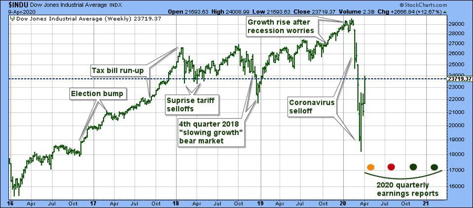 Stock market highlights from President Trump's election through coronavirus selloff and rebound