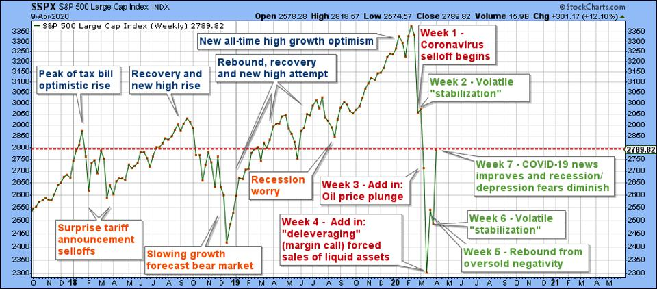 The stock market moves from the new tax bill through the coronavirus market period