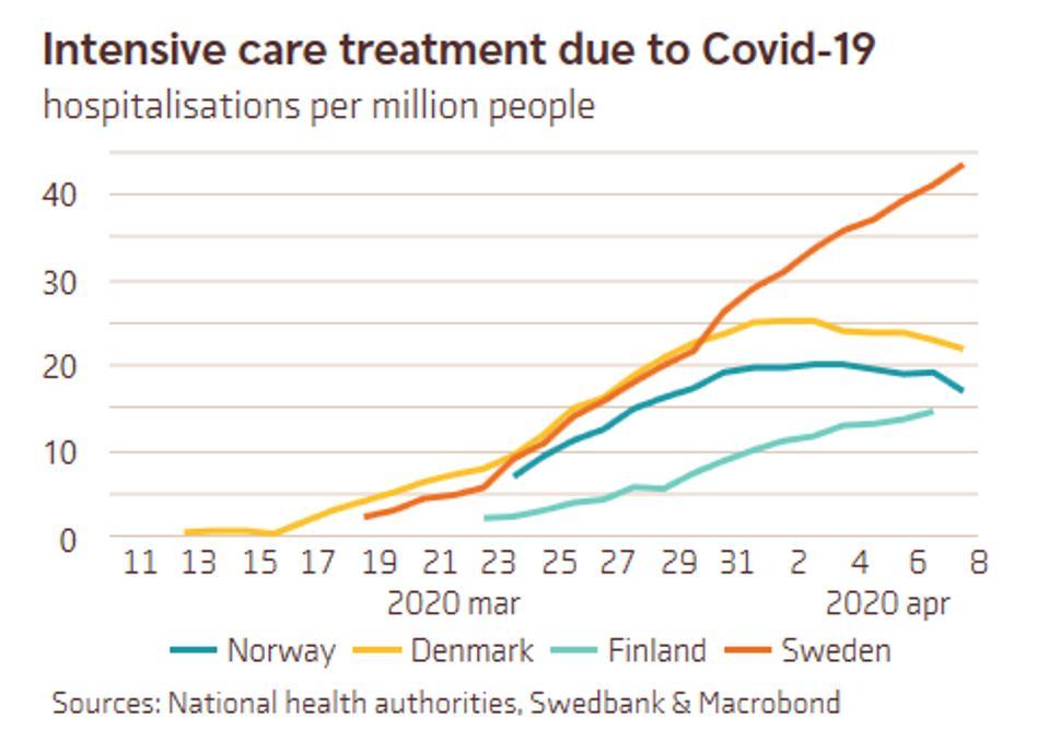 رسم بياني يوضح دخول المستشفيات للعناية المركزة لكل مليون شخص في السويد مقابل الجيران