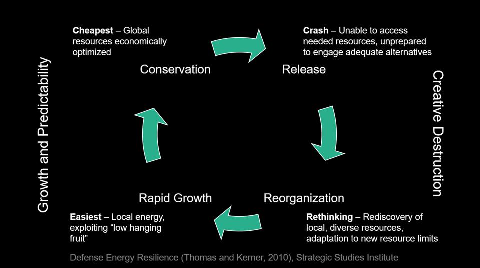 Conservation-Release-Reorganization- Rapid Growth. The four stages of a complex system