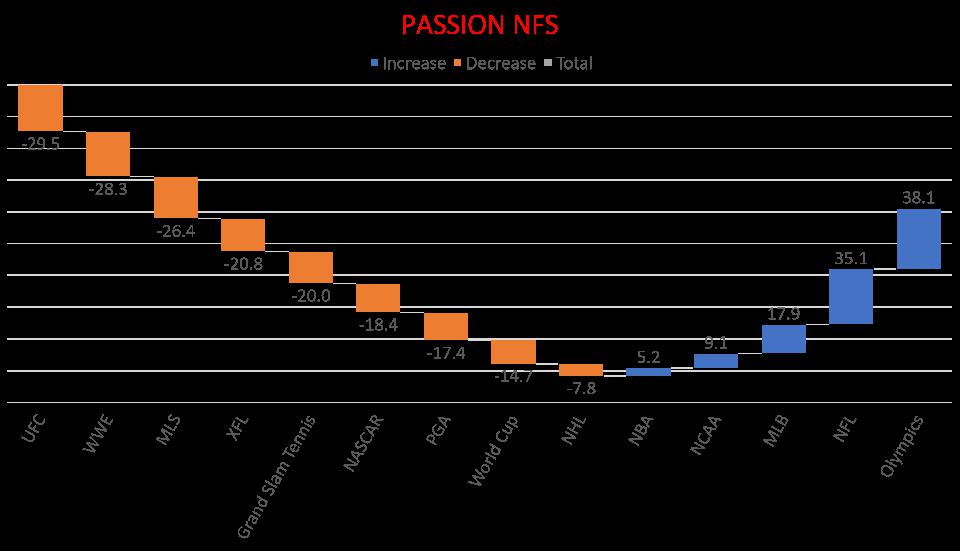 The % of passionate fans minus the % of fans with no passion = Net Fan Score.
