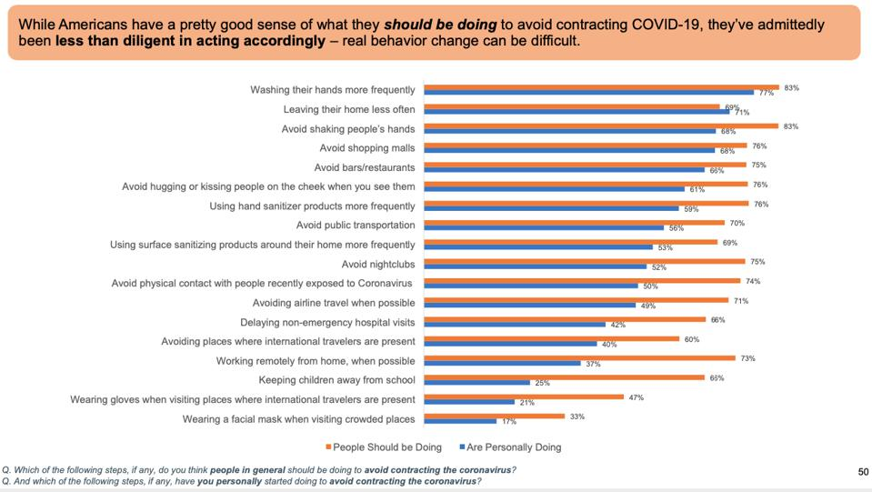 This chart from Wunderman Thompson Data shows people's beliefs and actions don't match.