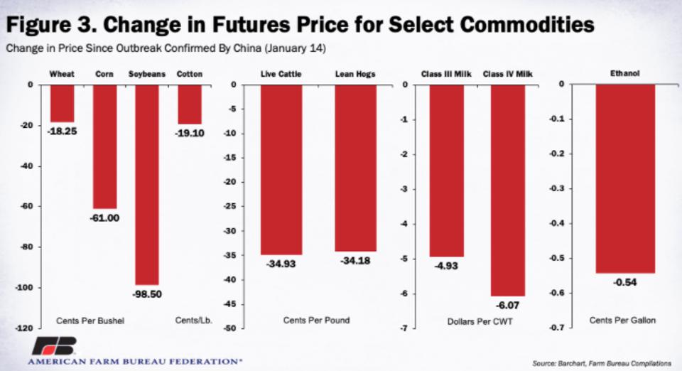 Select commodities prices