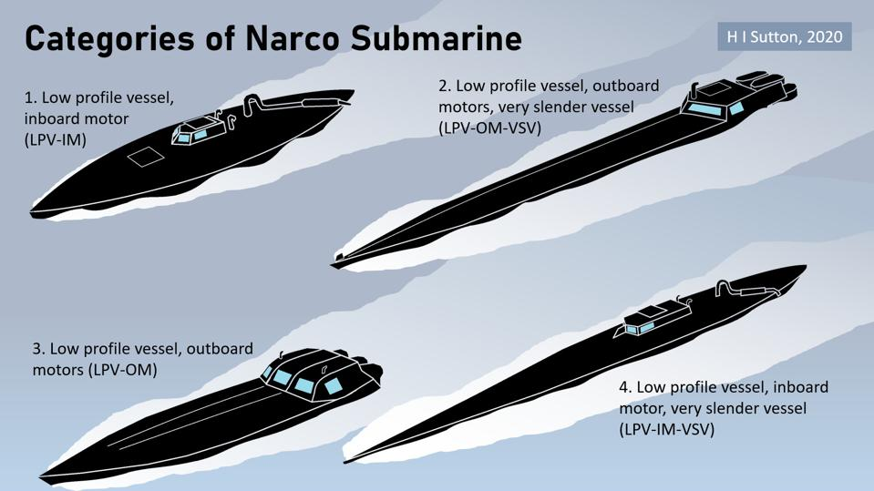 Four types of narcosub