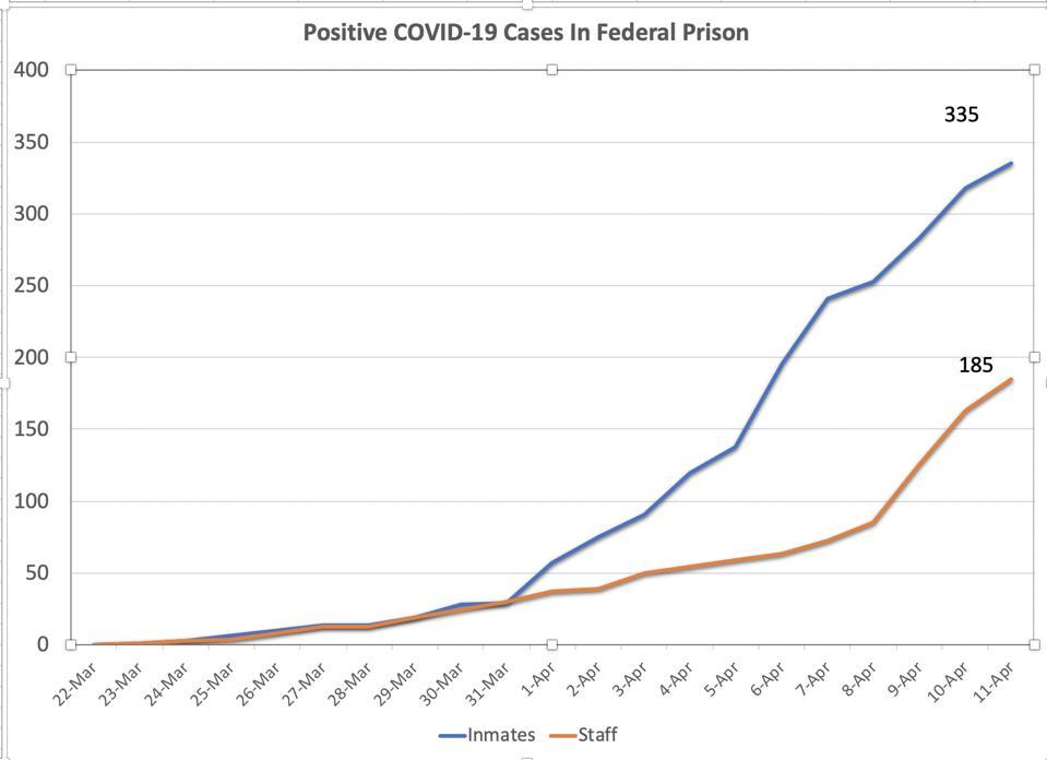 Bureau of Prisons COVID-19 Positive Tests as of April 11 2020