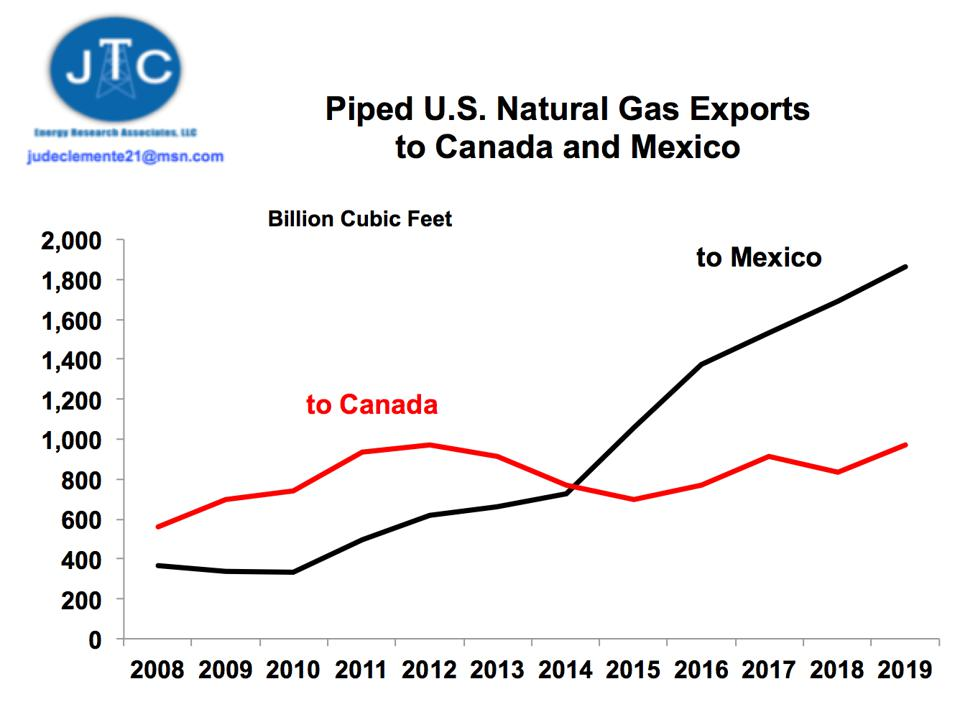 U.S. natural gas exports to Canada and Mexico