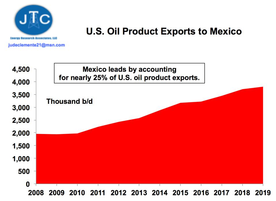 U.S. oil products to Mexico