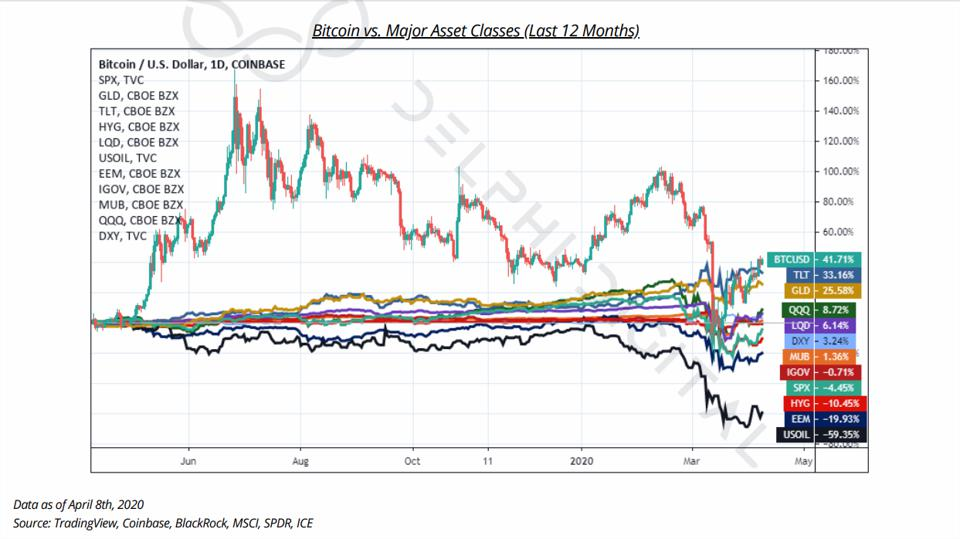 bitcoin price vs major asset classes past year