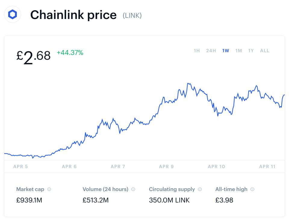 bitcoin, bitcoin price, chainlink, chainlink price, chart