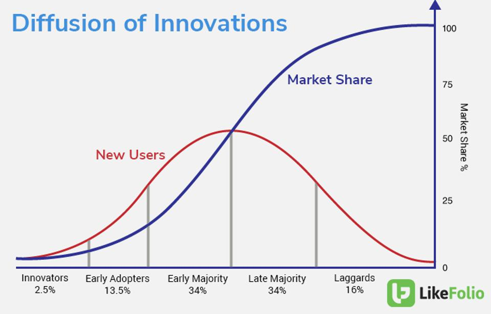 Graph of the diffusions of innovation