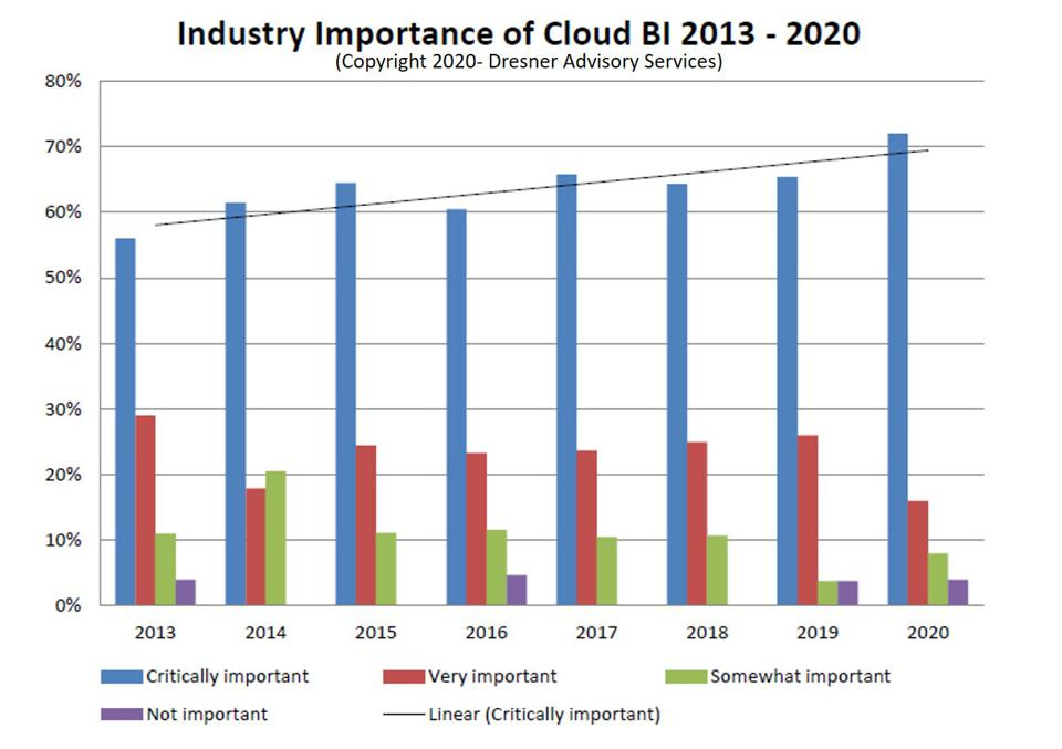 The State Of Cloud Business Intelligence, 2020