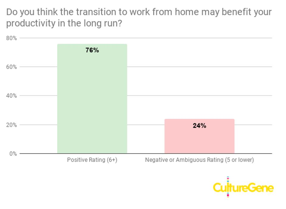 Graph demonstrating that CEOs believe remote work will have a positive impact on business