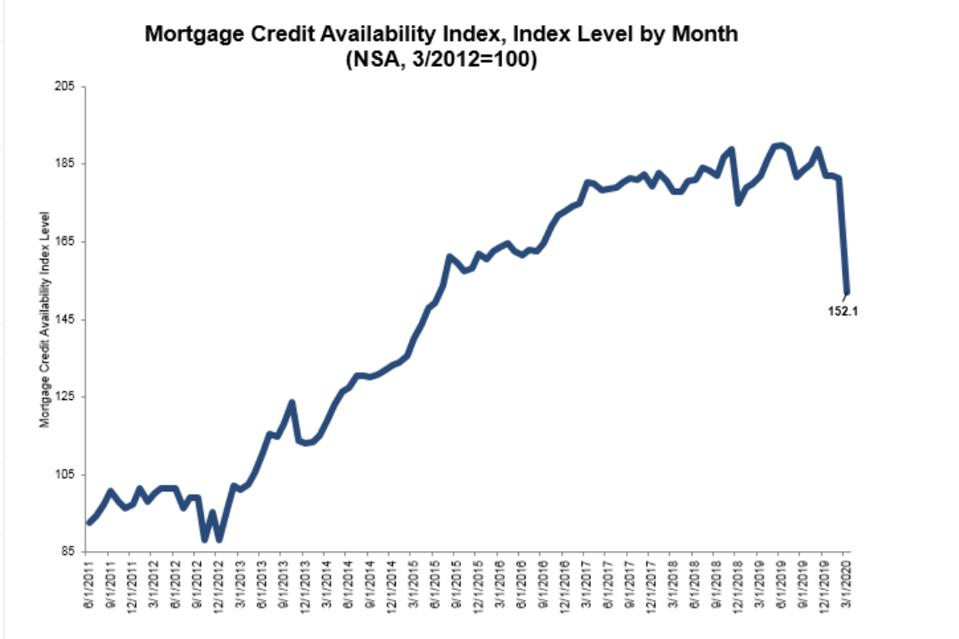 Overall Mortgage Credit Availability Index